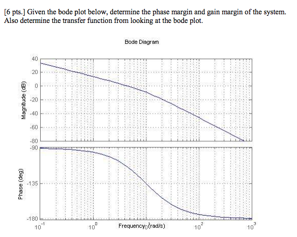 Given the bode plot below, determine the phase mar