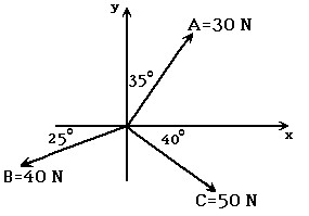 In the figure, the y-component of force is closest