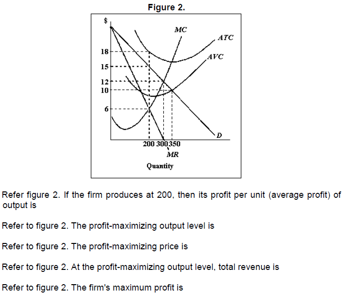 economics questions and answers on resources and profit Quizlet provides economics chapter 3 activities,  resources an agreement  operate for profit, limited govern.