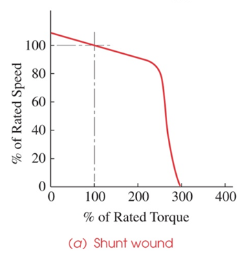 Solved the approximate torque speed curve for a dc shunt for Electric motor torque curve
