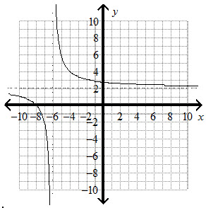 This graph of a function is a translation of y = 4