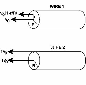 The diagram shows two wires; wire 1 and wire 2. Th