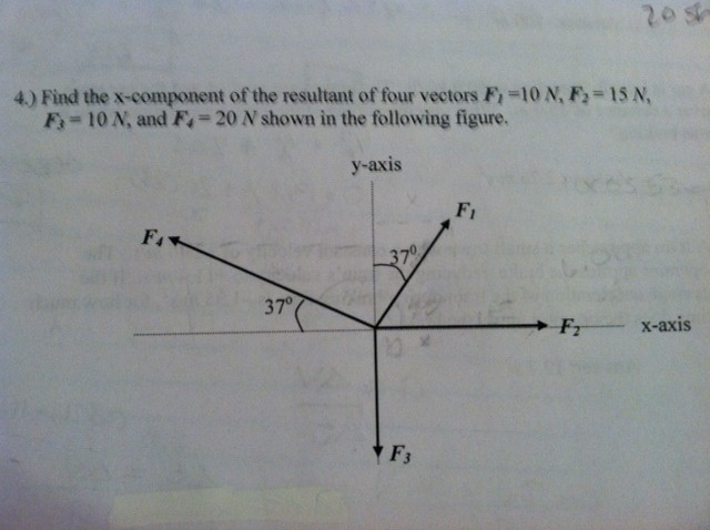 Find the x-component of the resultant of four vect