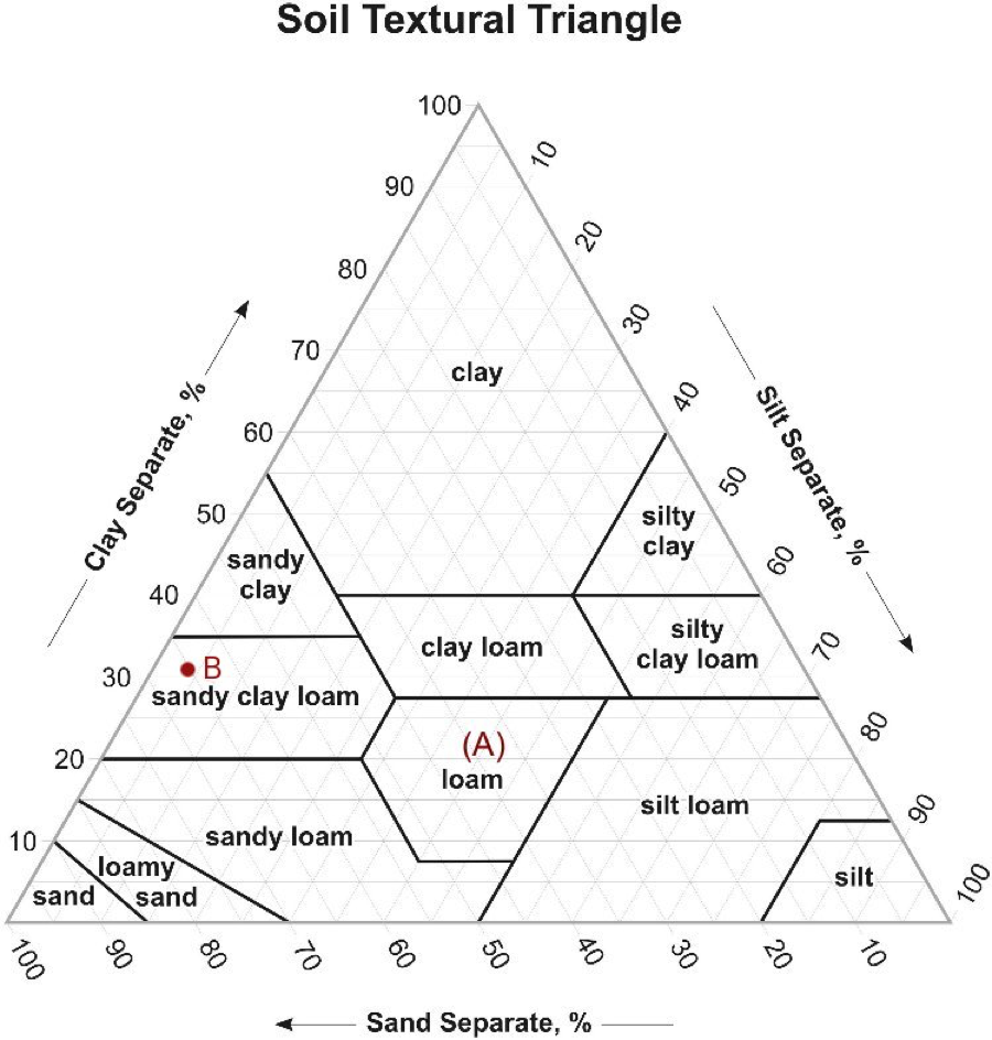 Solved the diagram below is soil textural triangle from t for Soil questions