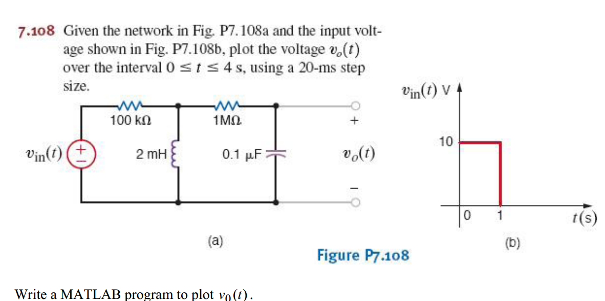 Given the network and the input voltage shown in p