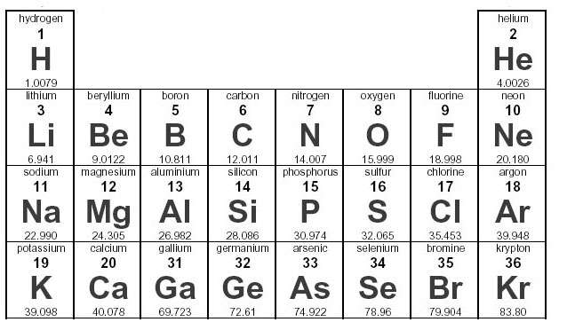 Solved in general most elements have one neutron for eve in general most elements have one neutron for eve urtaz Choice Image