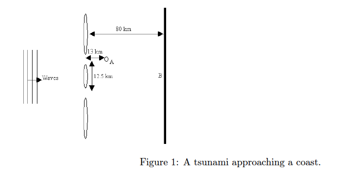 A tsunami, shown in Figure 1 is approaching a coas