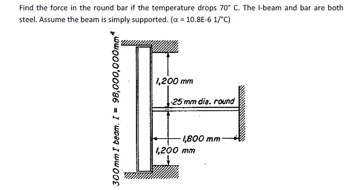 Find the force in the round bar if the temperature