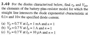 For the diodes characterized below, find rD and VD