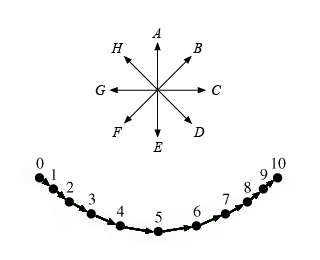 Direction of the bob's acceleration at the zeroth