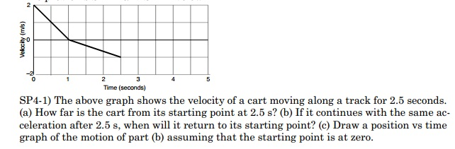 The above graph shows the velocity of a cart movin