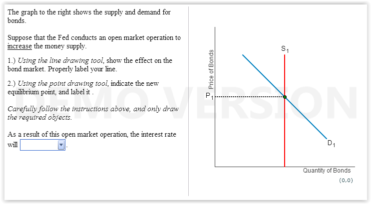 what is the relationship between money supply interest rates and aggregate demand