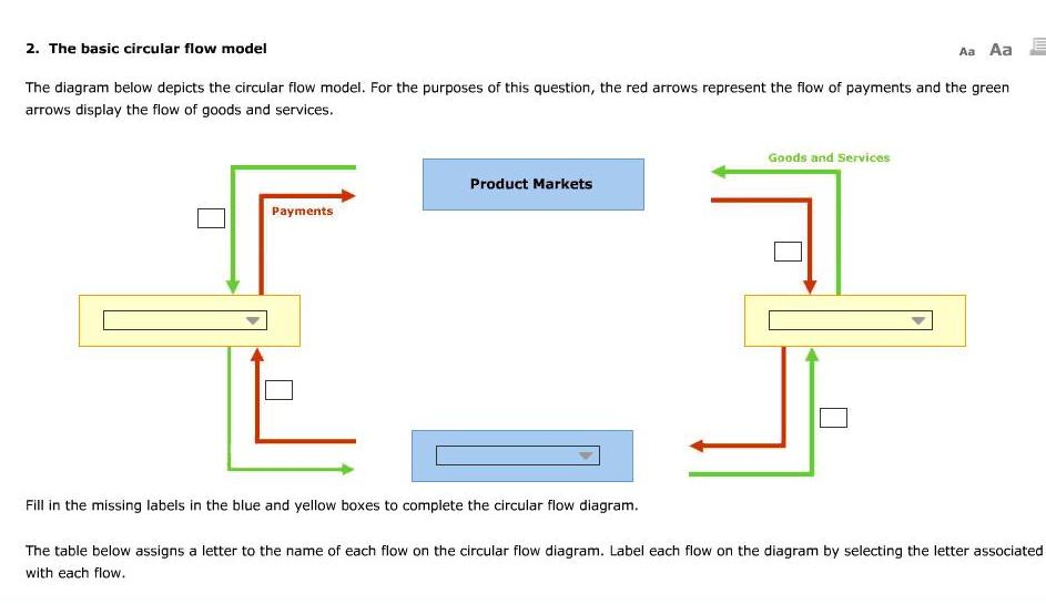 Solved the diagram below depicts the circular flow model question the diagram below depicts the circular flow model for the purposes of this question the red arr ccuart Images