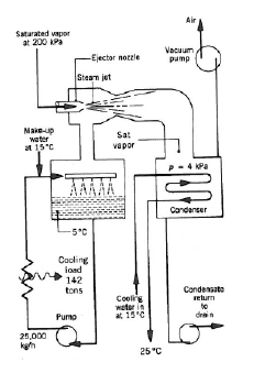 solved  the figure below shows a steam jet refrigeration s
