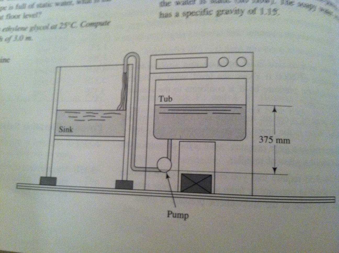 Figure 3.21 shows a clothes washing machine. The p