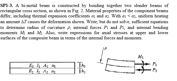Relationship between bending moment and radius curvature rectangular