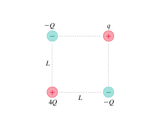 The figure shows four charges at the corners of a