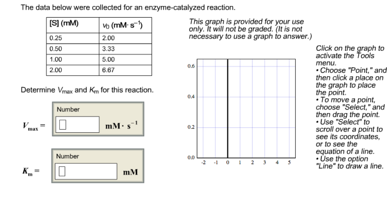 The data below were collected for an enzyme-cataly