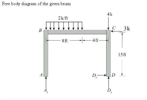 Free body diagram of the given beam