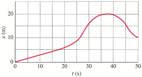Determine its average velocity between the followi