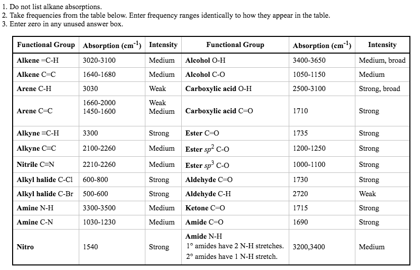 Solved where in the ir spectrum would you expect the foll - Ir absorption table functional groups ...