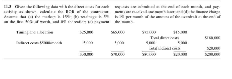 Given the following data with the direct costs for