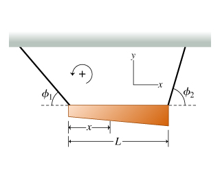 A nonuniform, horizontal bar of mass m is supporte
