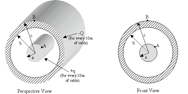 The diagram above shows a coaxial cable. The inner