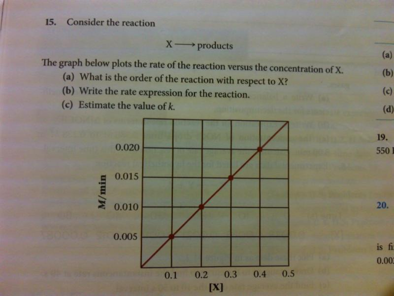 The graph below plots the rate of the reaction ver
