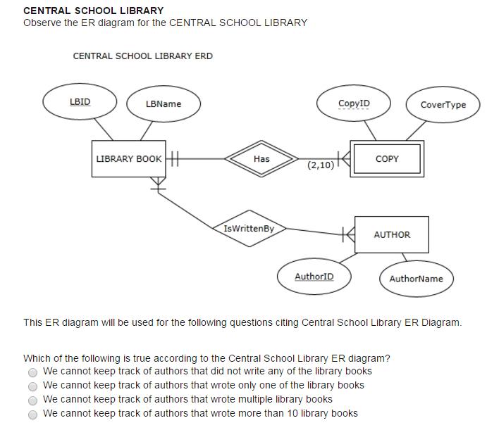 Data Lakes: Schema on Read vs. Schema on Write?