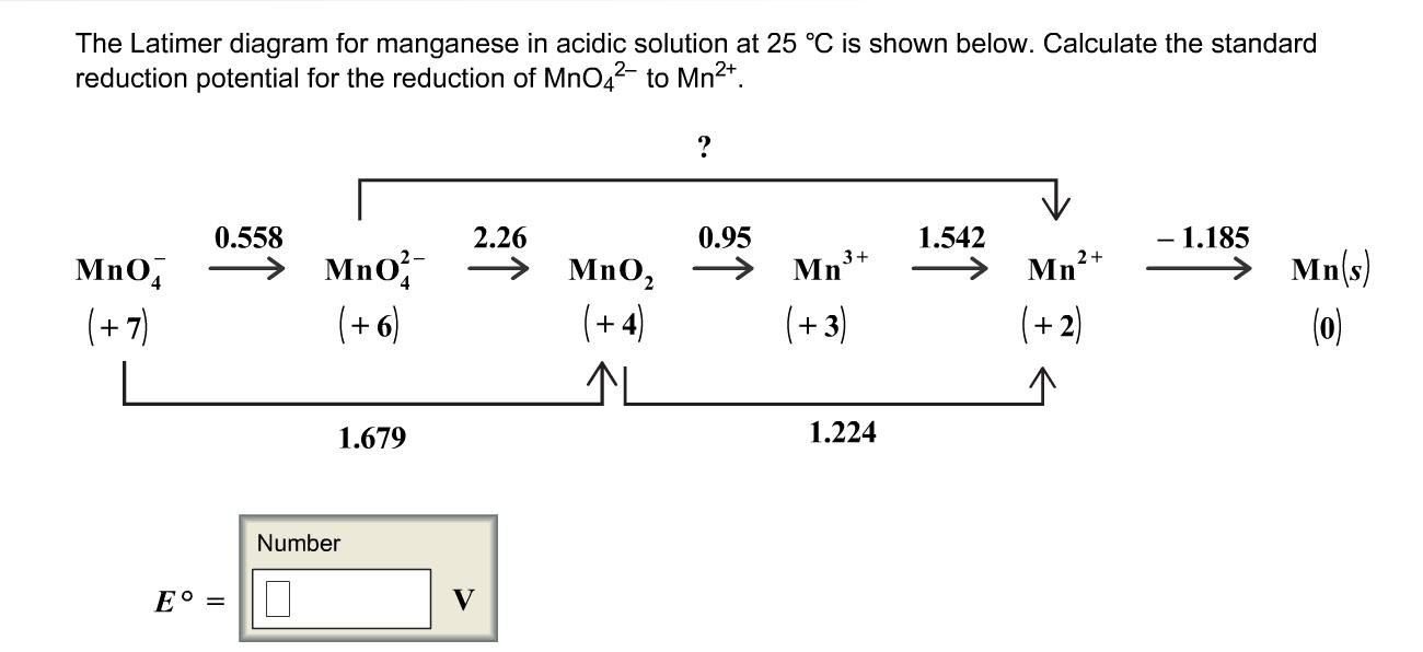 Solved  The Latimer Diagram For Manganese In Acidic Soluti