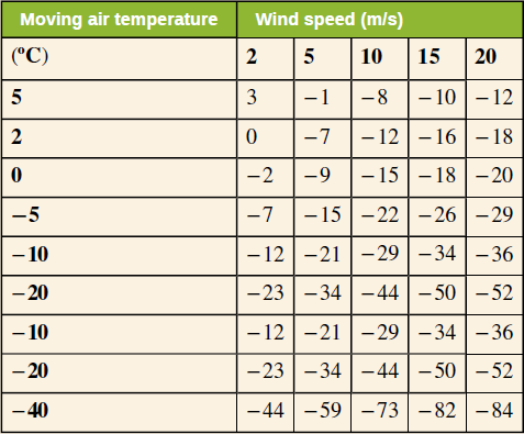 At what wind speed in m s does 20 c air cause for Bca table 1 1 1 design wind speed