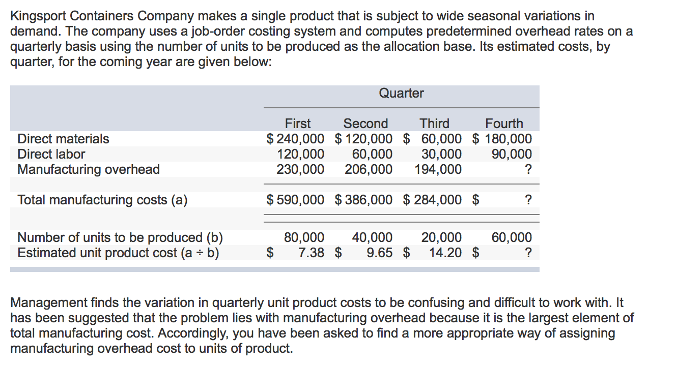 How to Calculate Production Cost