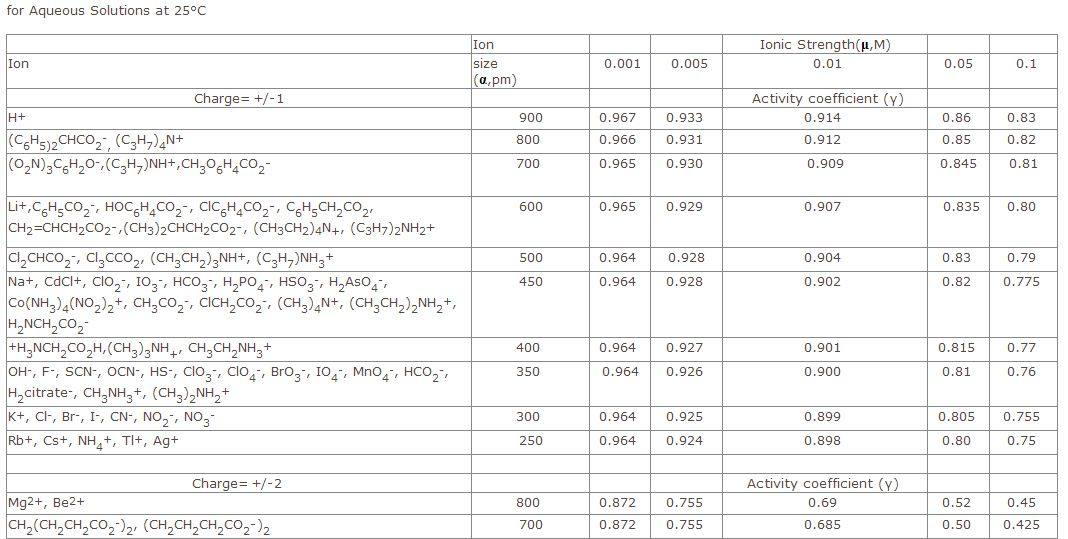 What is the activity coefficient for each ion at t
