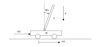 The model for the inverted pendulum on a cart is
