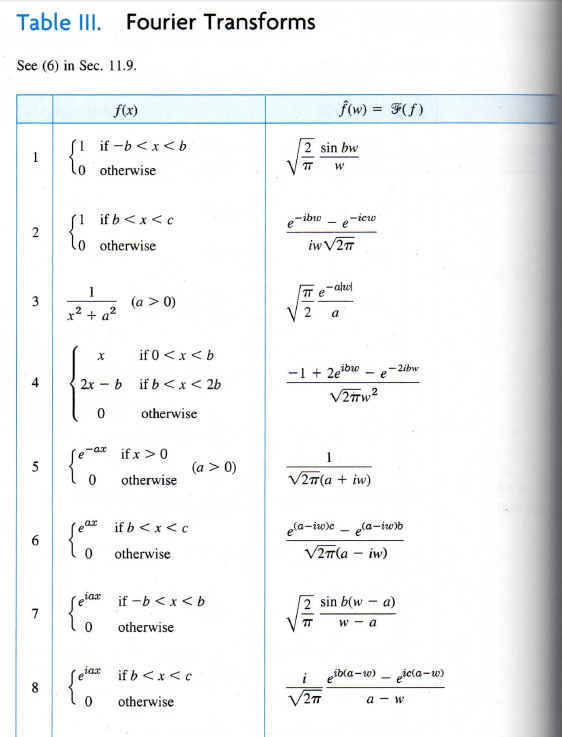 Solved show that if f x has a fourier transform so does - Table of fourier transform ...