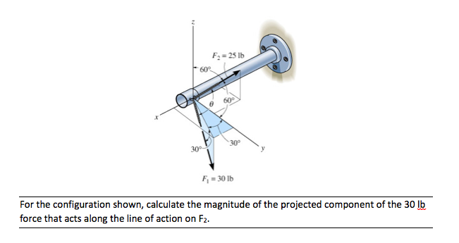 For the configuration shown, calculate the magnitu