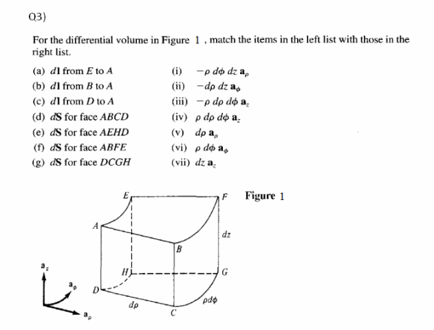 For the differential volume in Figure 1, match the