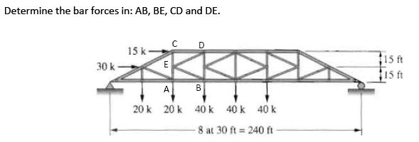 Determine the bar forces in: AB, BE, CD and DE.