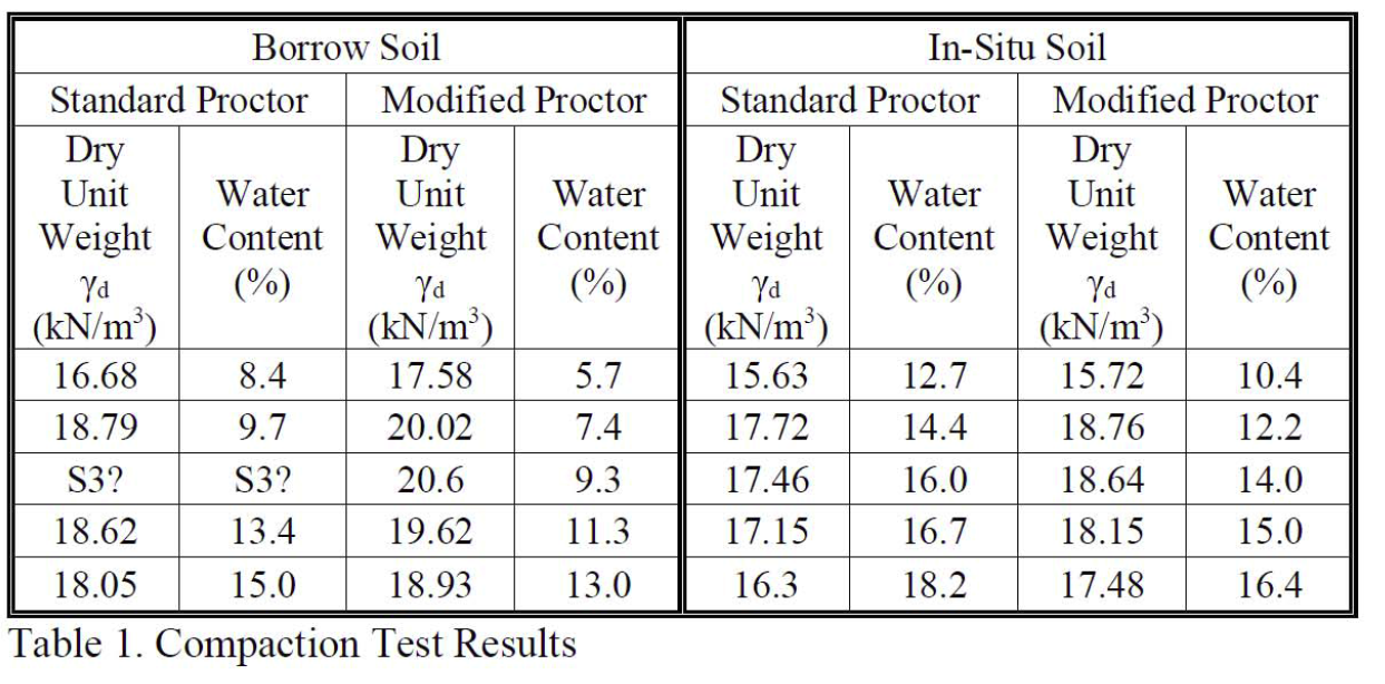The results of the compaction test for both soils for Soil unit weight