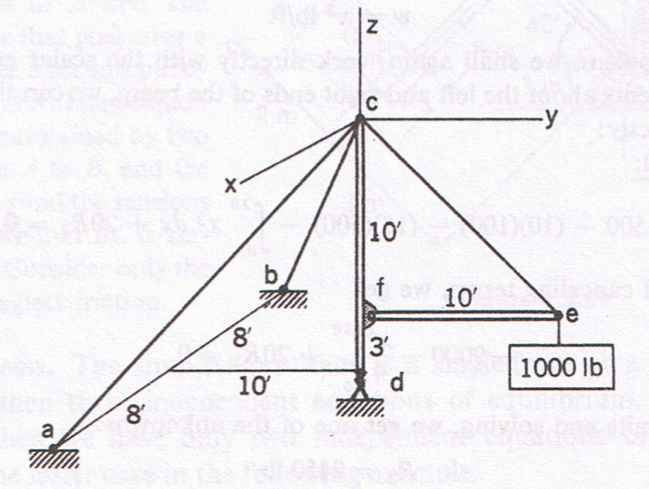 A derrick is shown in the Figure supporting a 1000