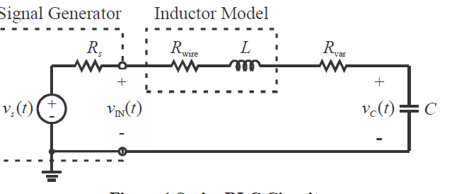 The signal generator is modeled as an ideal voltag