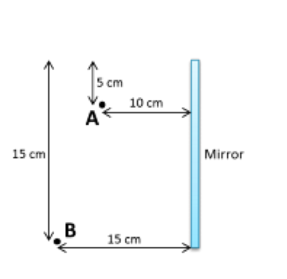 Reflection and mirrors 1 the index of refraction for Mirror questions