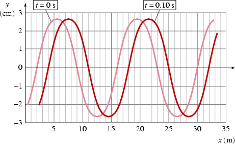 A sine wave is traveling to the right on a cord. T