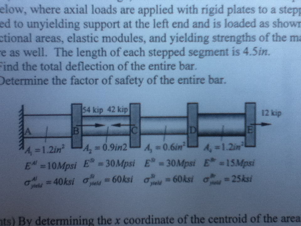 where axial loads are applied with rigid plates