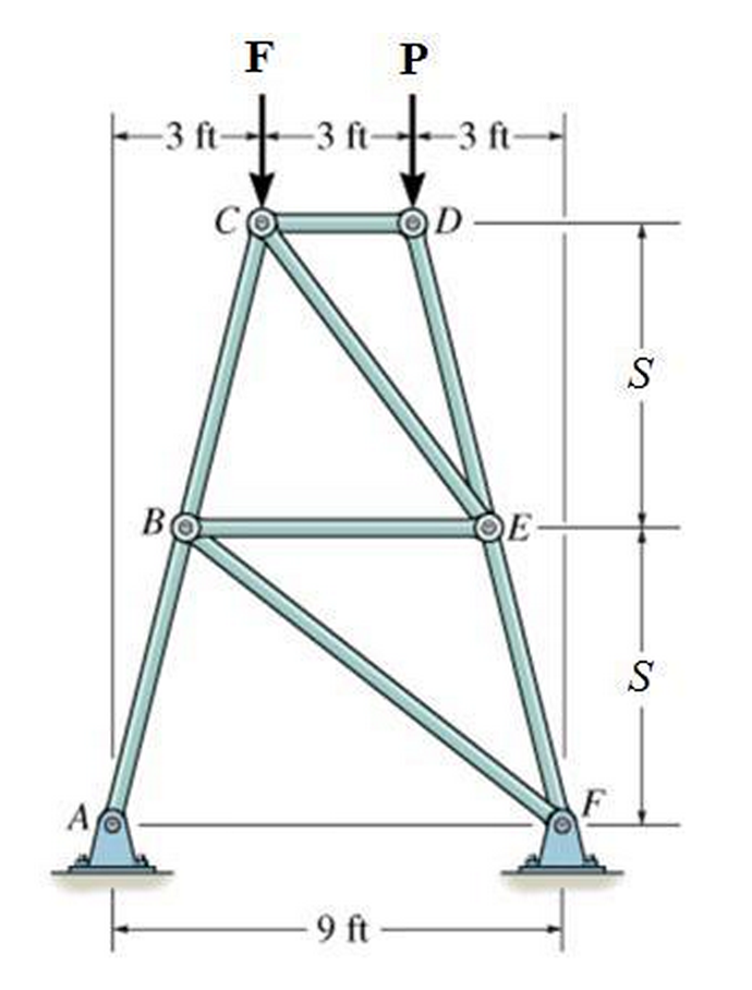Using the method of joints, calculate the force FC