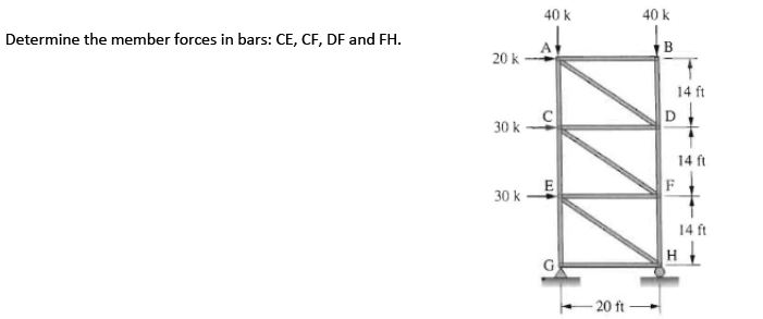 Determine the member forces in bars: CE, CF, DF an