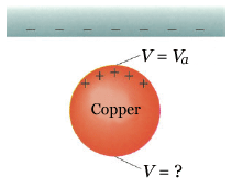 A positively charged copper sphere of radius 10.1