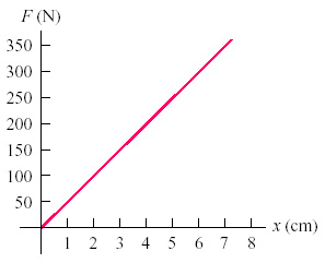 The graph in the accompanying figure shows the mag