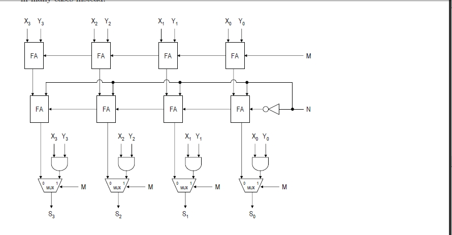 Given the following inputs (M, N, X3X2X1X0, Y3Y2Y1